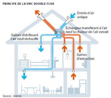 Installation de VMC individuelle sur la région de Toulouse